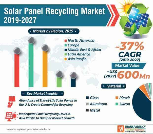 solar panel recycling market infographic