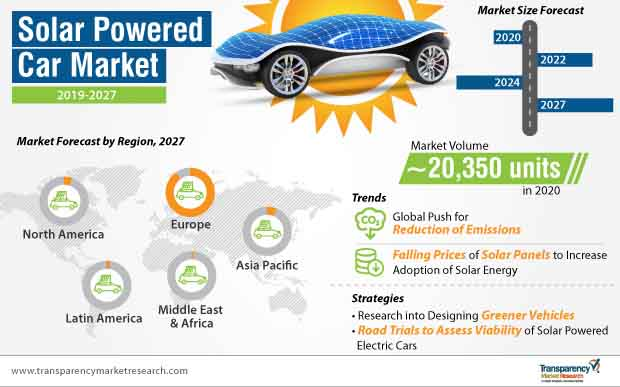 solar powered car market infographic