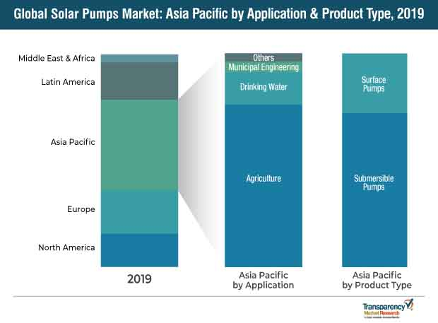 solar pumps market