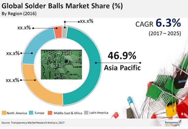 solder-balls-market.jpg
