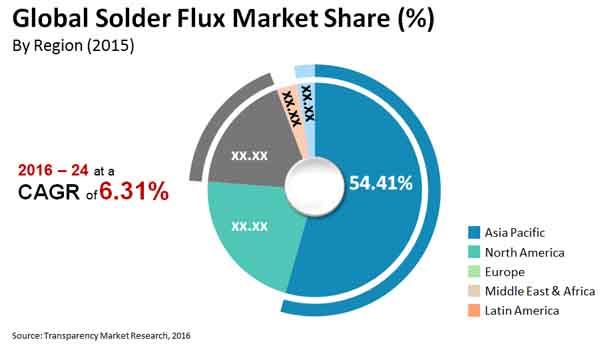 solder flux market