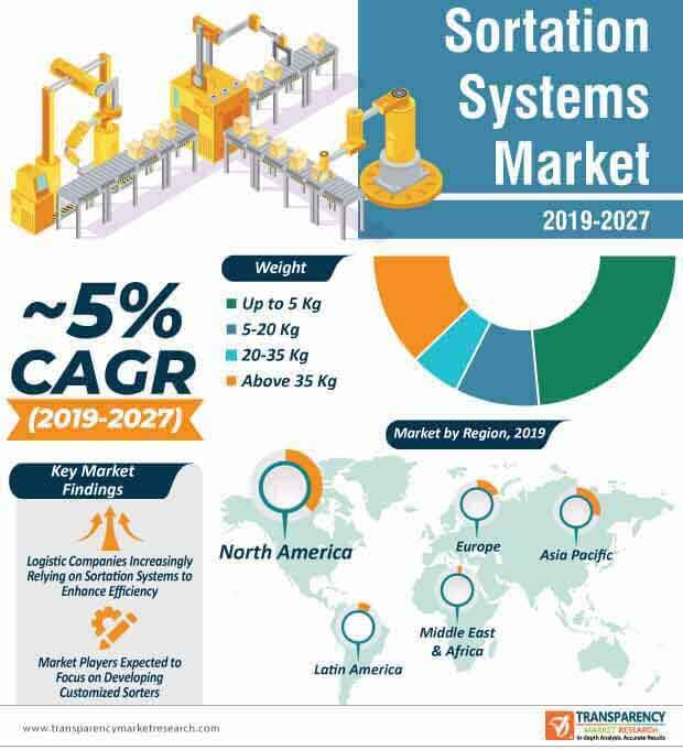 sortation systems market infographic