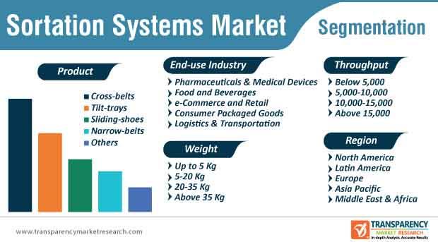 sortation systems market segmentation
