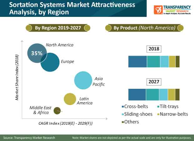 sortation systems market share