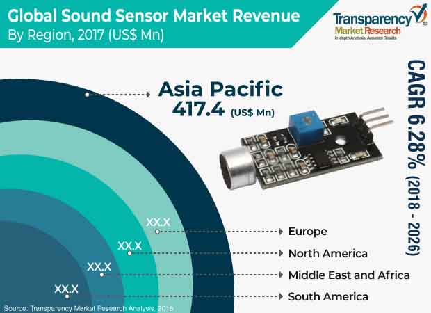 sound sensor market