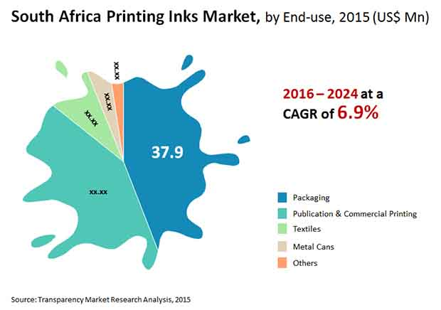 south africa-printing-inks-market