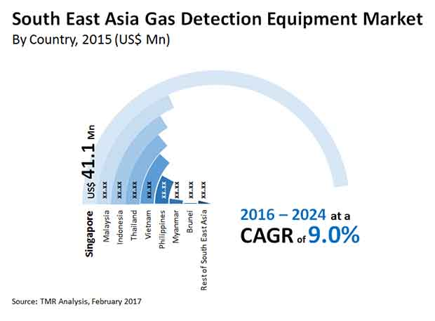 south east asia gas detection equipment market