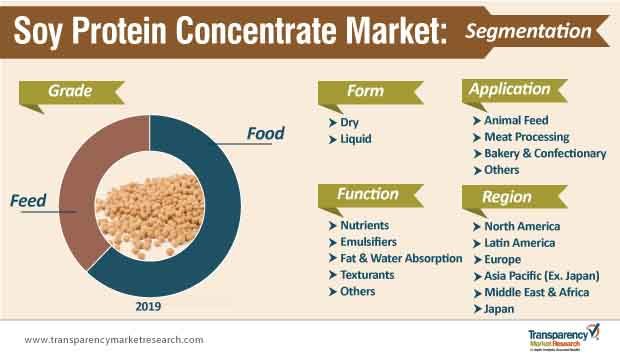 soy protein concentrate market segmentation