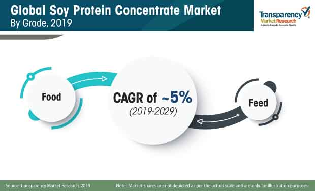 soy protein concentrate market share