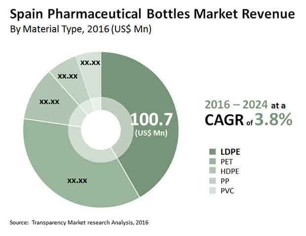 spain pharmaceutical bottles market