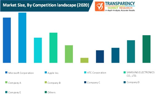 spatial augmented reality market size by competition landscape