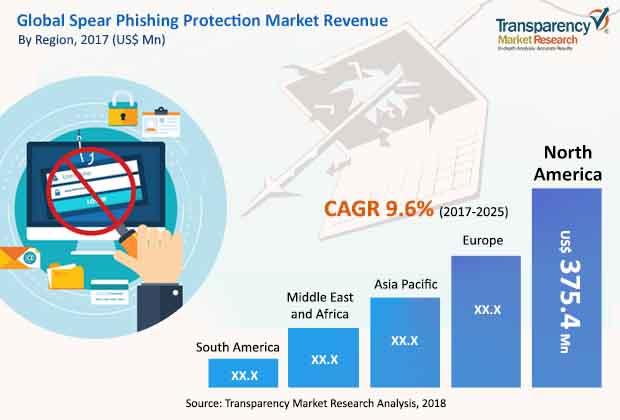 spear phishing protection market