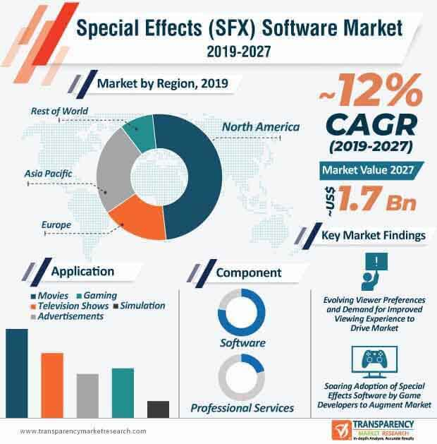 Special Effects (SFX) Software  Market Insights, Trends & Growth Outlook
