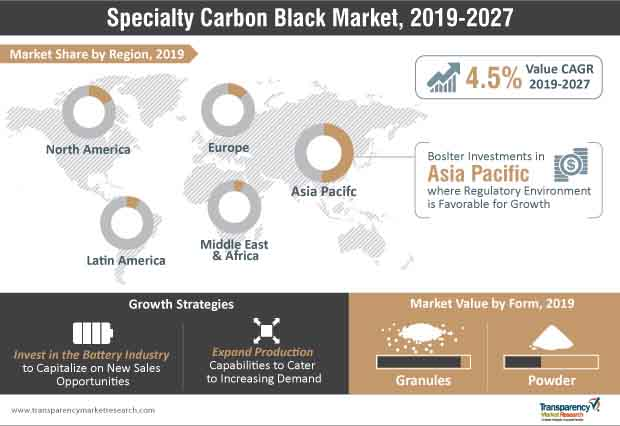 specialty carbon black market infographic