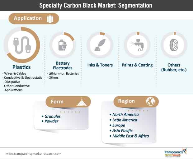 specialty carbon black market segmentation
