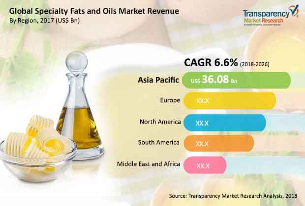 specialty-fats-oils-market.jpg