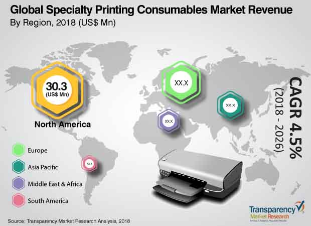 specialty printing consumable product market