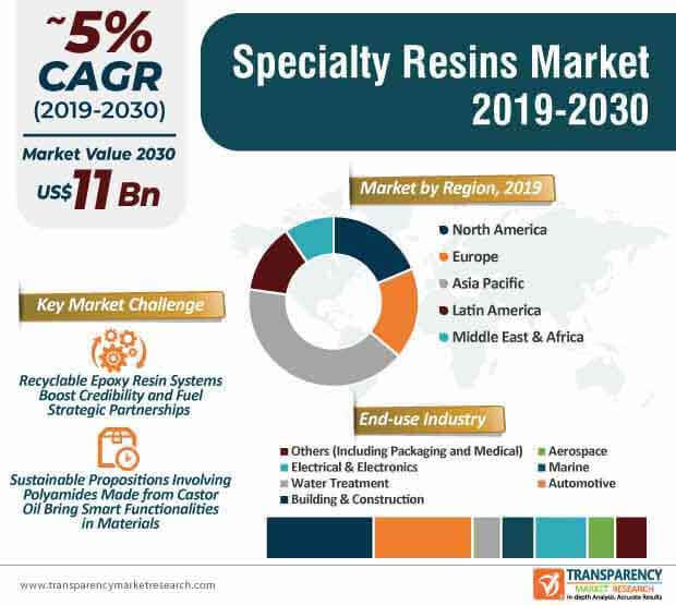 specialty resins market infographic