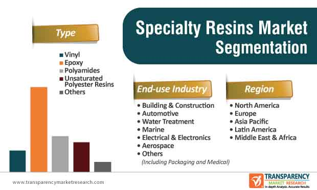 specialty resins market segmentation