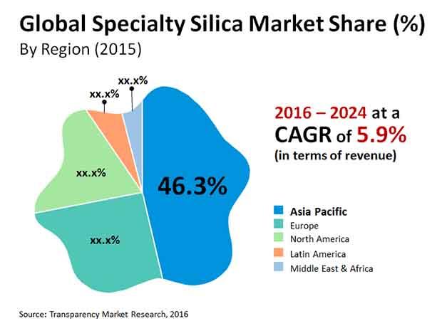 specialty silica market