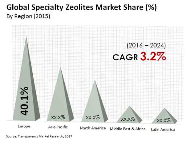 specialty zeolites market