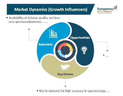 spectroradiometers market 1