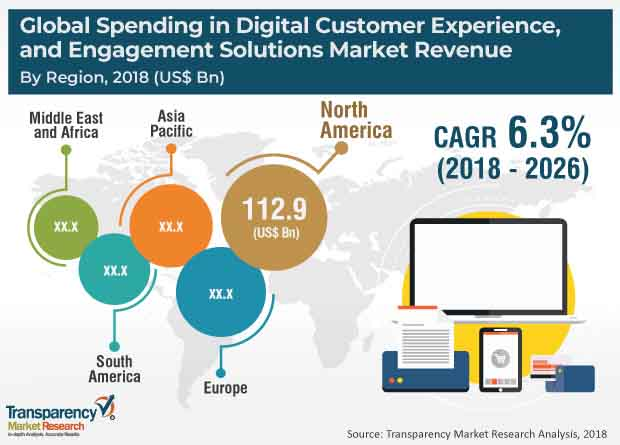 spending in digital customer experience engagement solutions market