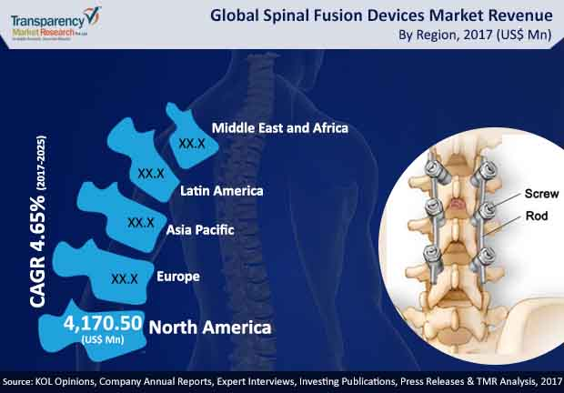spinal fusion devices market