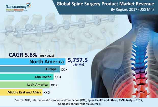 Spine Surgery Products Market to touch US$16 7 bn by 2025 | TMR