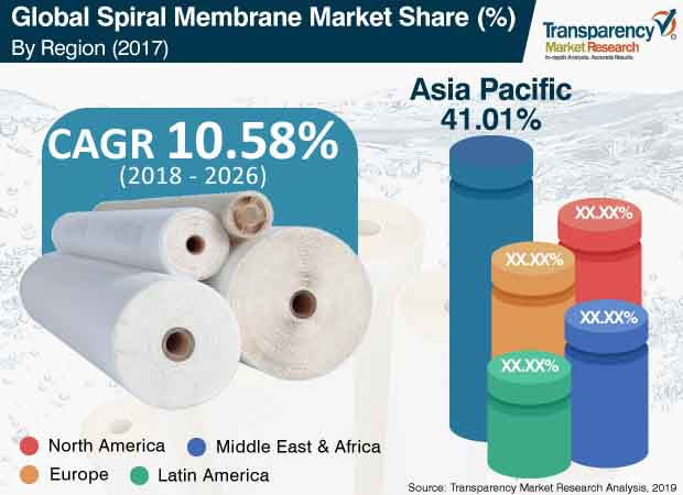Spiral Membrane  Market Insights, Trends & Growth Outlook
