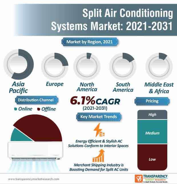 split air conditioning systems market infographic