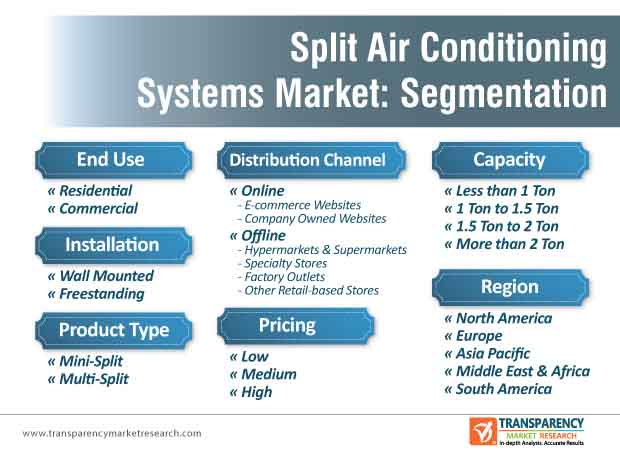 split air conditioning systems market segmentation
