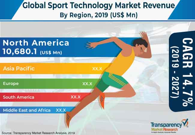 sport technology market