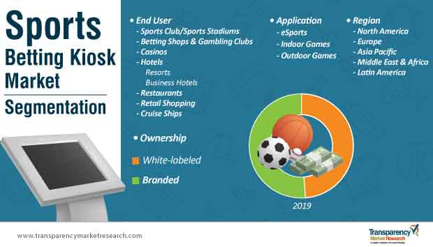 sports betting kiosk market segmentation