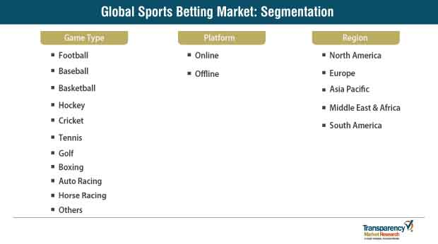 Sports Betting Market Segmentation