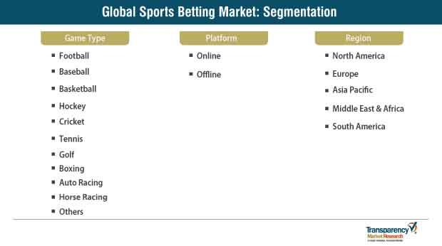 Sports Betting Market Segmentation