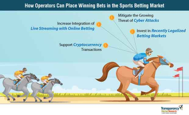 Sports Betting  Market Insights, Trends & Growth Outlook