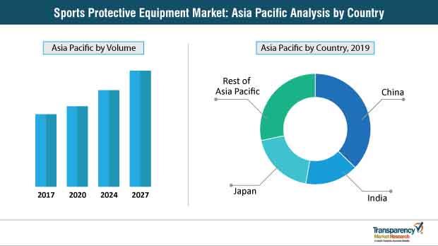 sports protective equipment market asia pacific