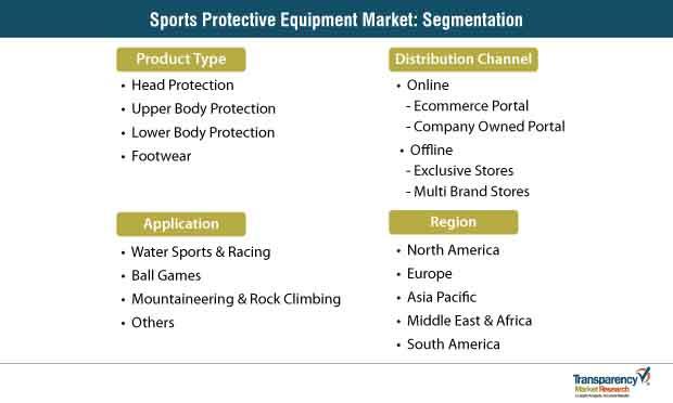 sports protective equipment market segmentation