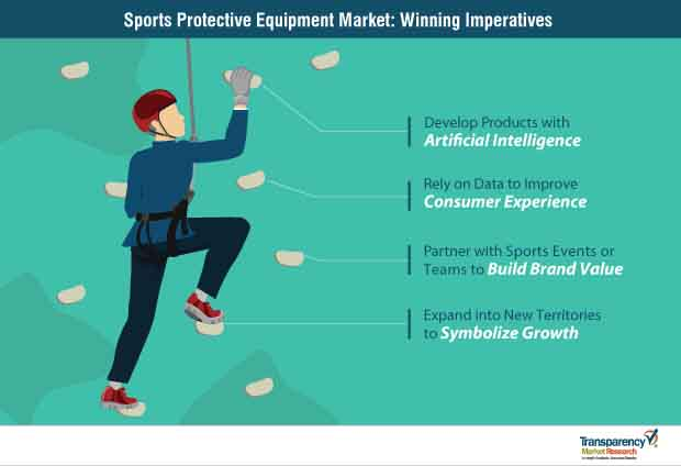 Sports Protective Equipment  Market Insights, Trends & Growth Outlook