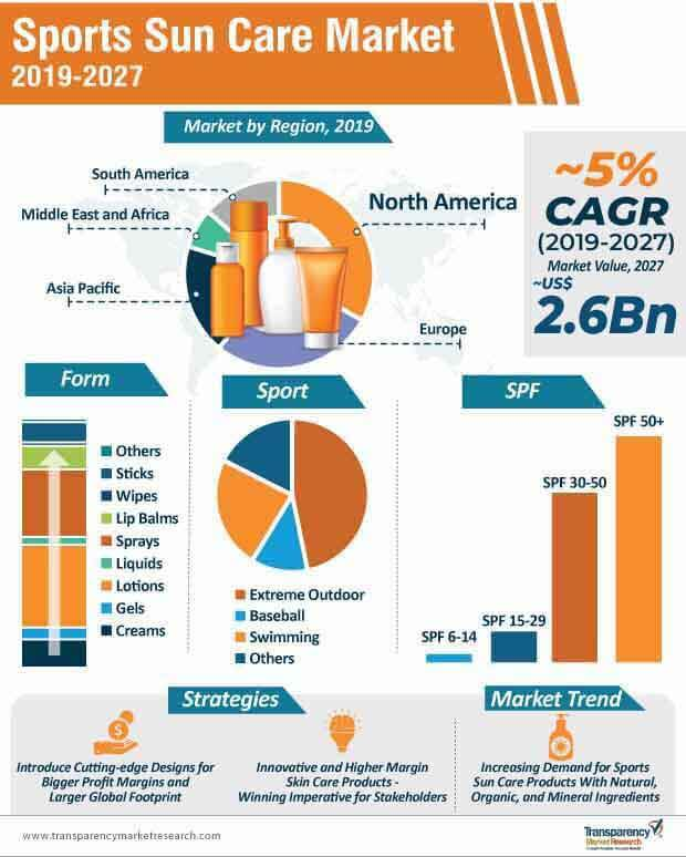sports sun care market infographic