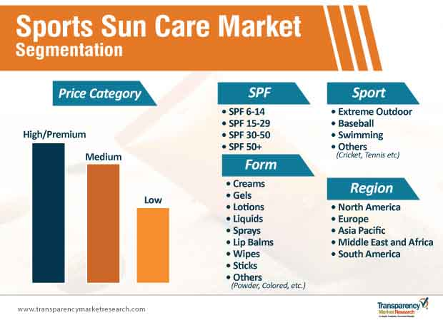 sports sun care market segmentation