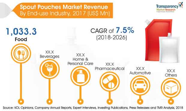 Spout Pouch  Market Insights, Trends & Growth Outlook