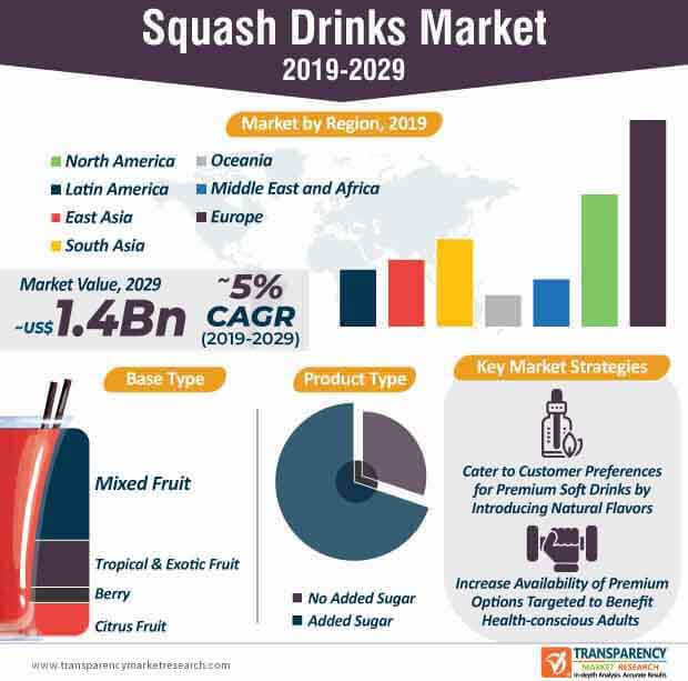 squash drinks market infographic