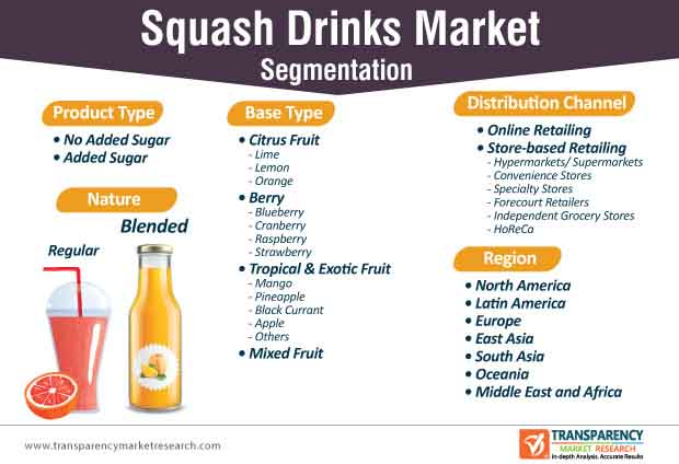 squash drinks market segmentation