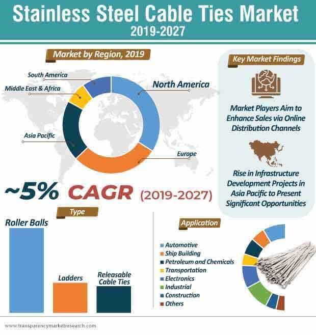 Stainless Steel Cable Ties Market Analysis