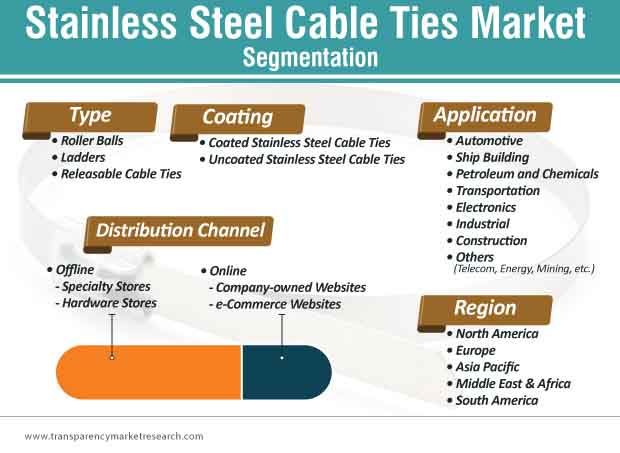 stainless steel cable ties market segmentation