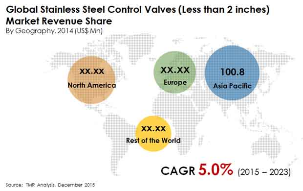 stainless-steel-control-valves-market""