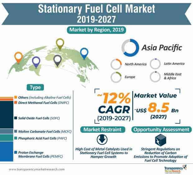 stationary fuel cell market infographic