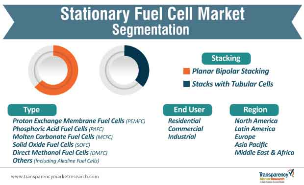 stationary fuel cell market segmentation